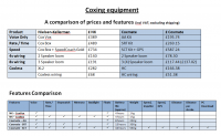 Coxmate and NK features & prices compared 2009