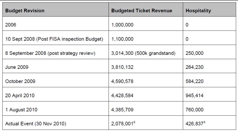 K2010_7_budgets