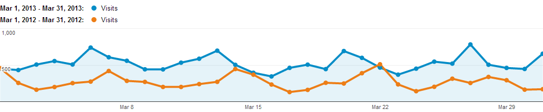 Graph showing visits to the Rowperfect Website vs. visits the previous year