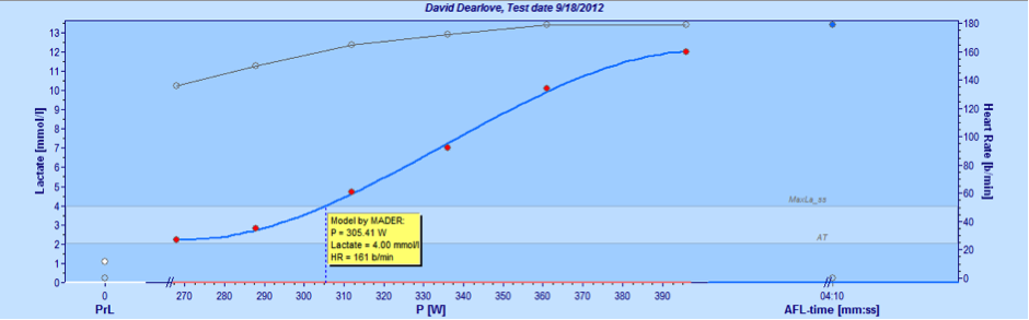 Graph of lactate test for rowing