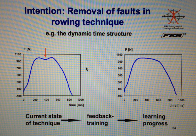 Rowing Technique fault removal