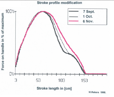 Rowing stroke profile changes over time