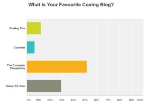 Coxing blog results
