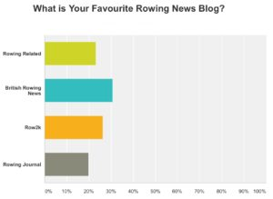 Rowing News blog results
