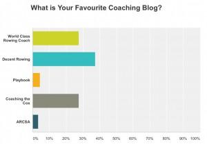 coaching blog results