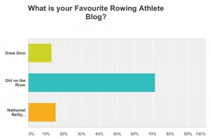 rowing athlete results