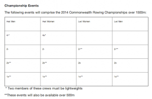 Commonwealth Rowing Regatta events