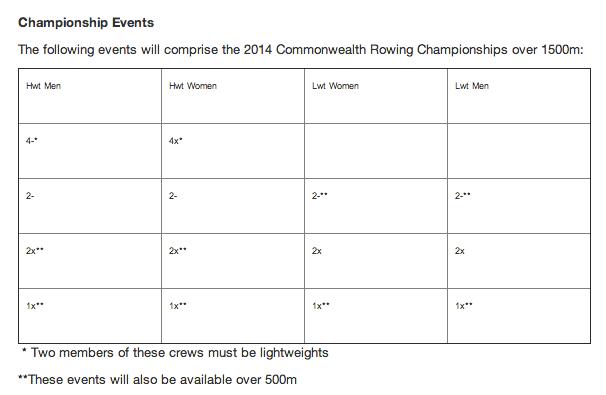 Commonwealth Rowing Regatta events