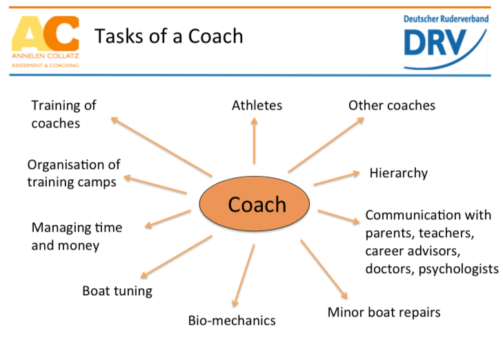 Rowing Coach Tasks List