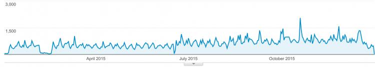 Rowperfect visitors graph 2015