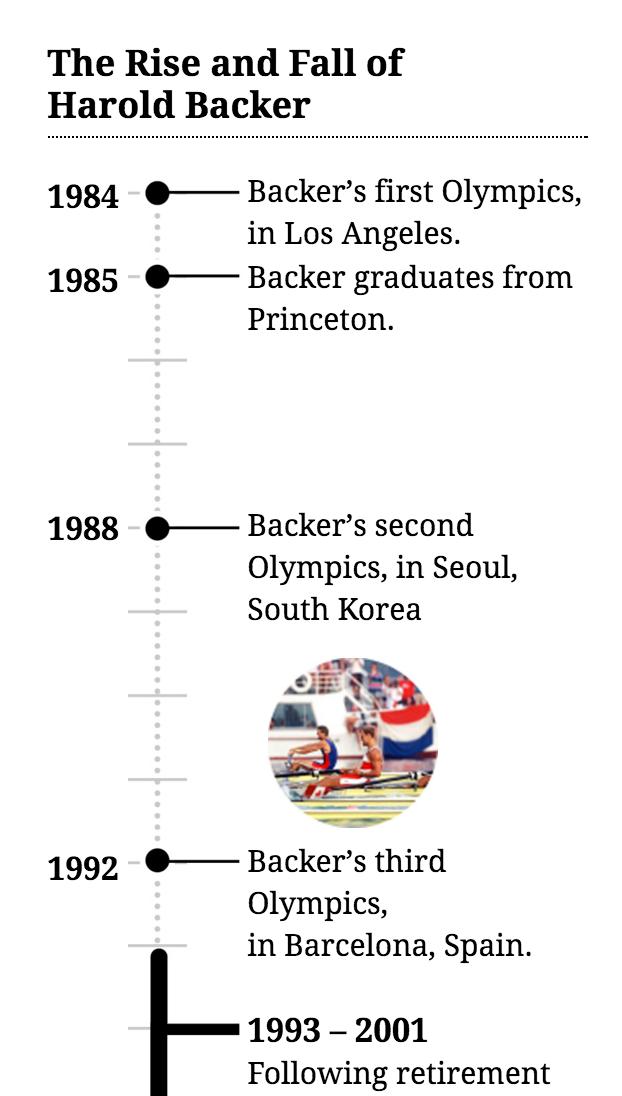 timeline, Harold Backer fugitive rower by Kip McDaniel