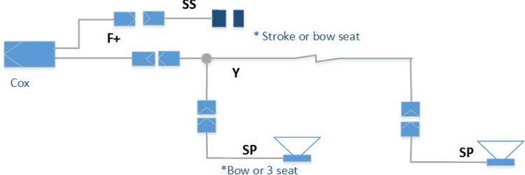 Coxmate rowing amplification harness loom