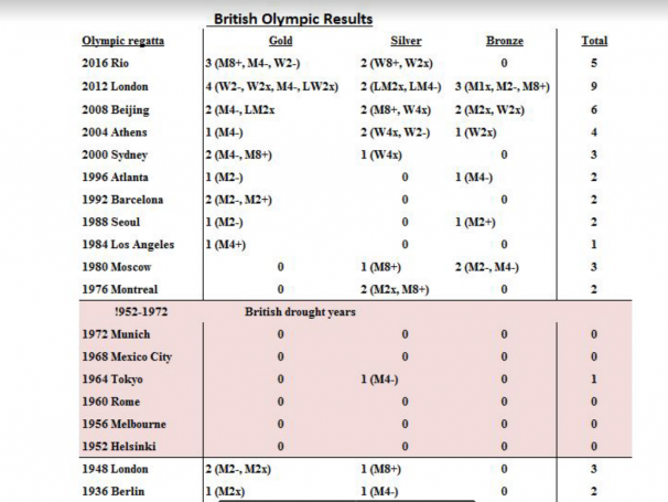 "British Rowing ""drought"" of Olympic medals"