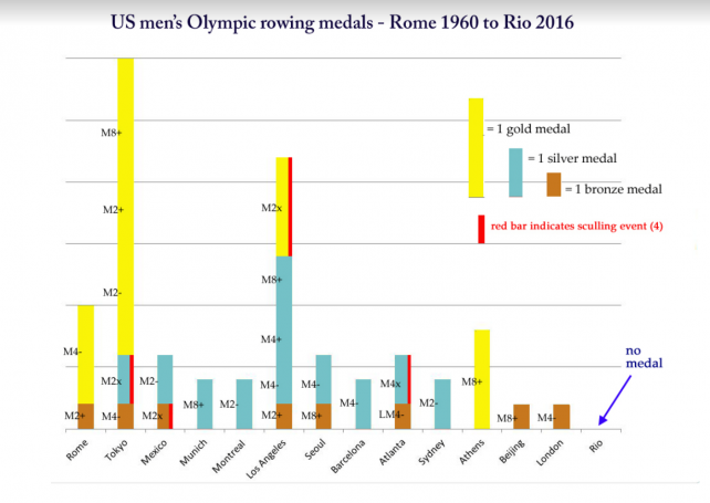 US rowing men Olympic medals