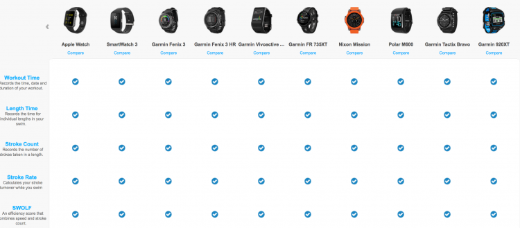 Swim Watches that work with the swim.com app