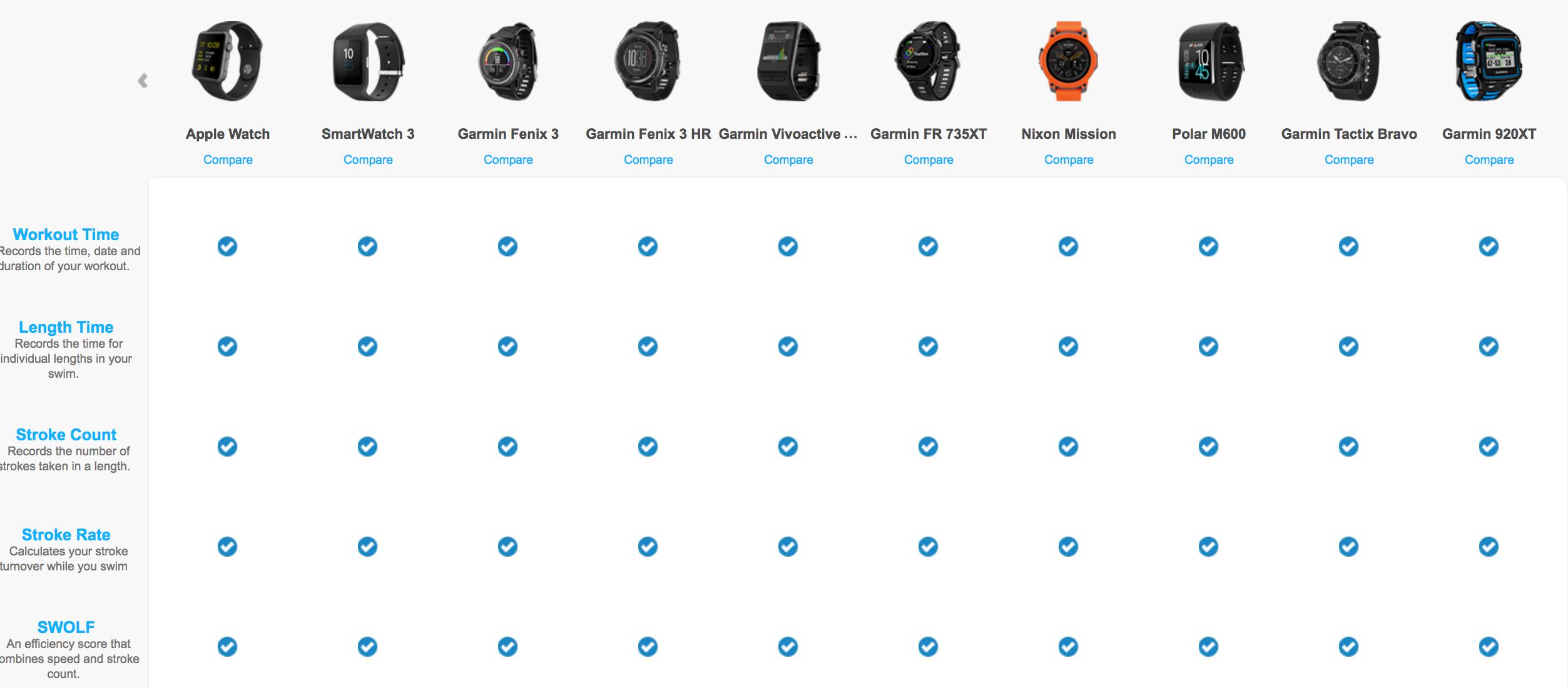 Swim Watches that work with the swim.com app