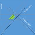 rowing stroke data analysis