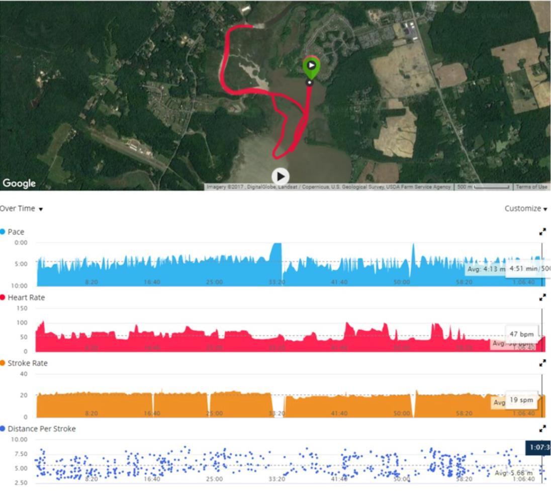 rowing data plots, rowperfect