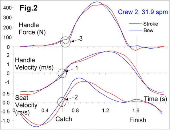 rowing data, crew boat speed, analyse boats